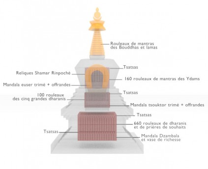 At the Heart of the Stupa